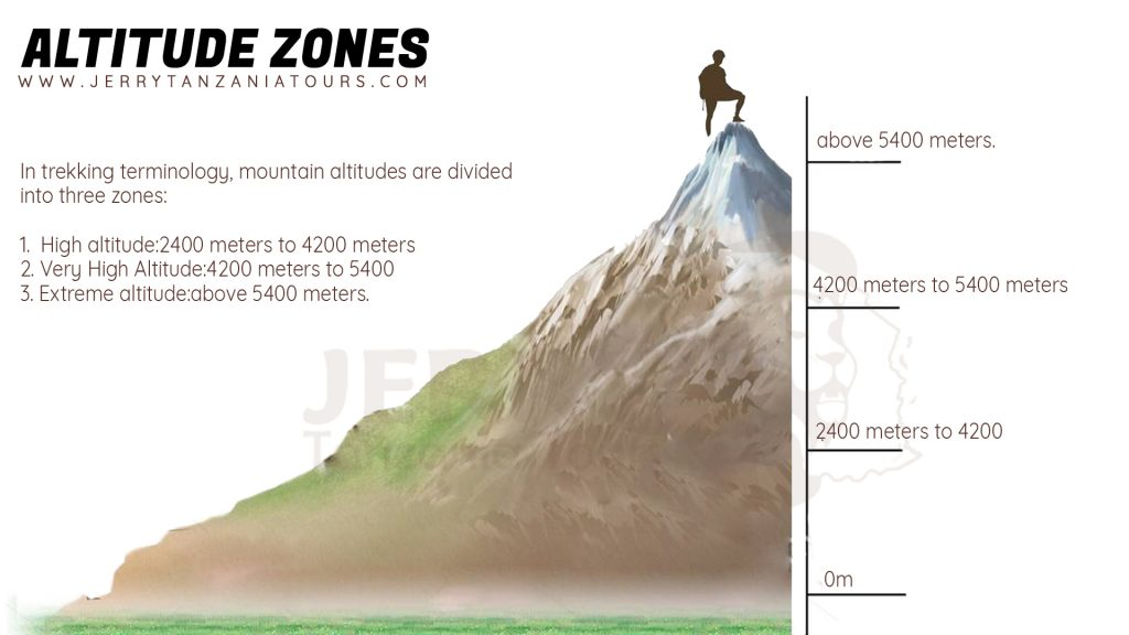 Kilimanjaro Mountain Altitudes Zones