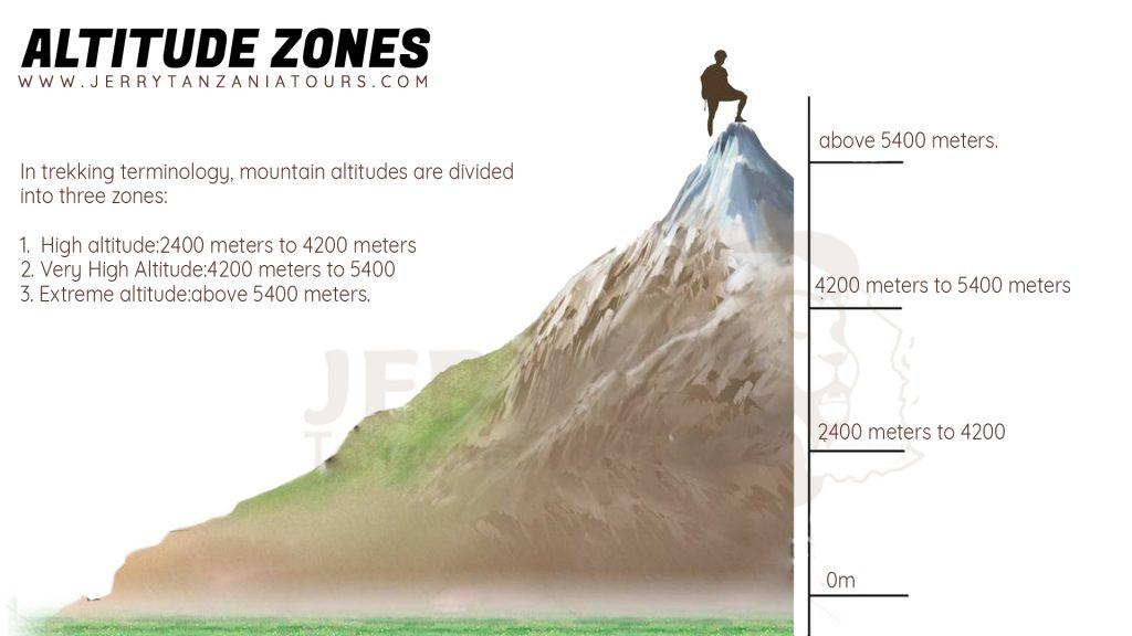 Kilimanjaro Mountain Altitudes Zones