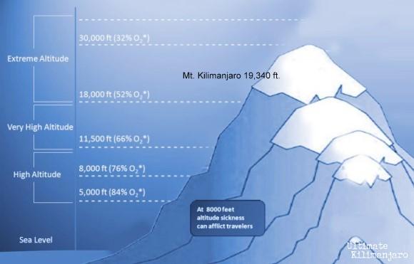 Kilimanjaro Height
